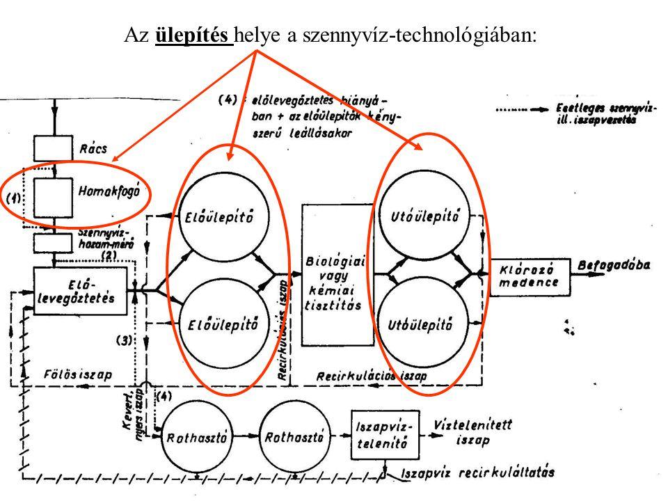 Az ülepítés helye a szennyvíz-technológiában: