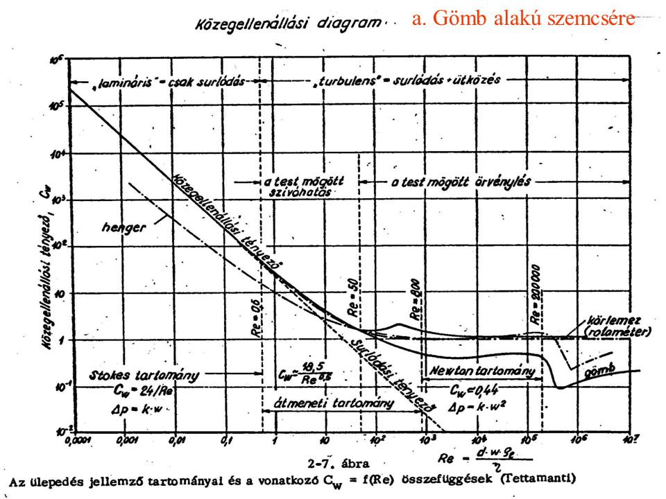 """b.Nem gömb alak esetén: Lamináris áramlásnál: A """"gömbiségtől való eltérés így is megadható."""