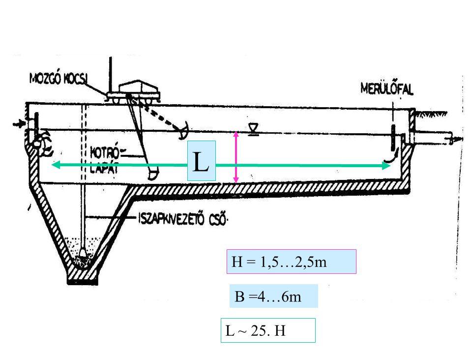 B =4…6m H = 1,5…2,5m L ~ 25. H L