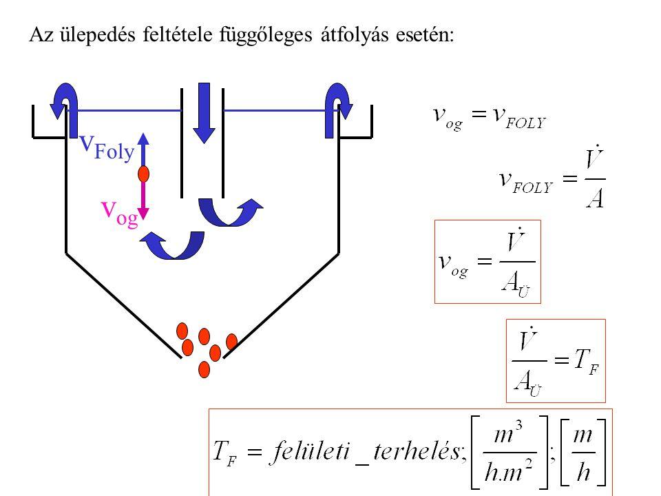 Az ülepedés feltétele függőleges átfolyás esetén: v Foly v og