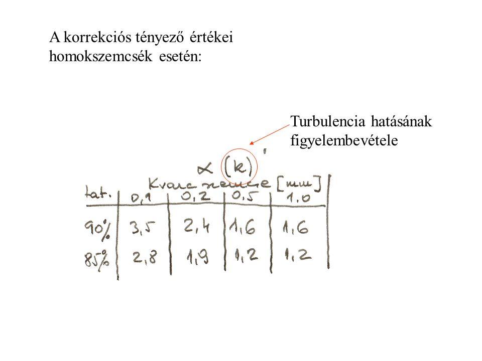 A korrekciós tényező értékei homokszemcsék esetén: Turbulencia hatásának figyelembevétele