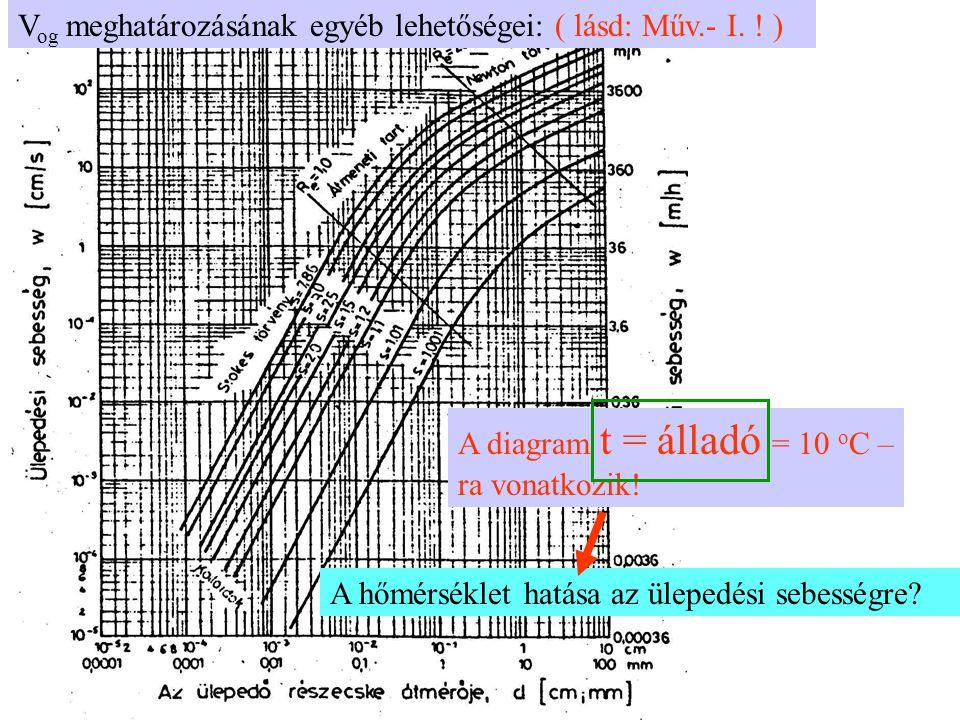V og meghatározásának egyéb lehetőségei: ( lásd: Műv.- I. ! ) A diagram t = álladó = 10 o C – ra vonatkozik! A hőmérséklet hatása az ülepedési sebessé