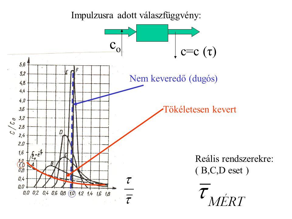 Impulzusra adott válaszfüggvény: Nem keveredő (dugós) Tökéletesen kevert coco c=c (τ) Reális rendszerekre: ( B,C,D eset )