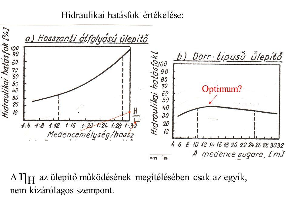 Hidraulikai hatásfok értékelése: A η H az ülepítő működésének megítélésében csak az egyik, nem kizárólagos szempont. Optimum?
