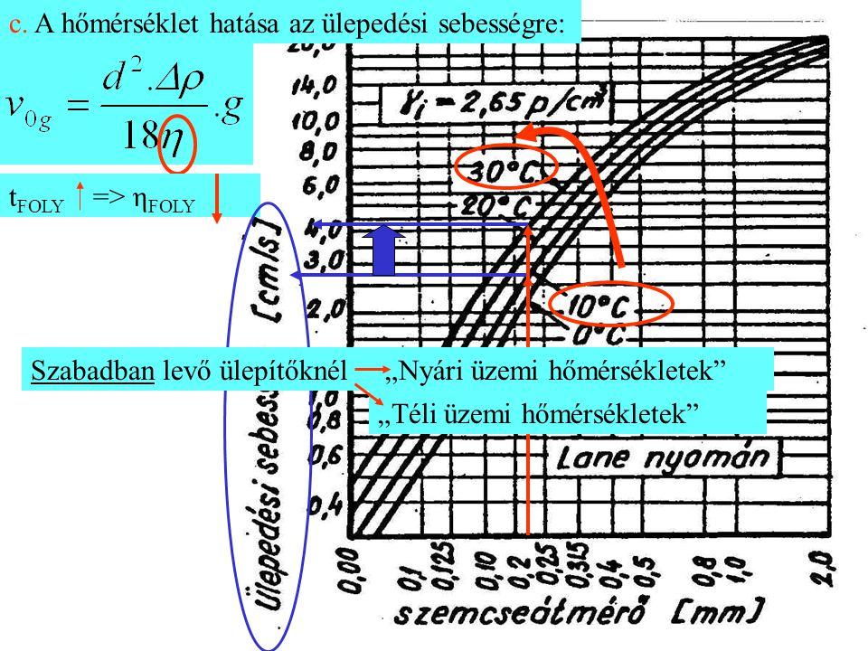 """c. A hőmérséklet hatása az ülepedési sebességre: t FOLY => η FOLY Szabadban levő ülepítőknél""""Nyári üzemi hőmérsékletek"""" """"Téli üzemi hőmérsékletek"""""""