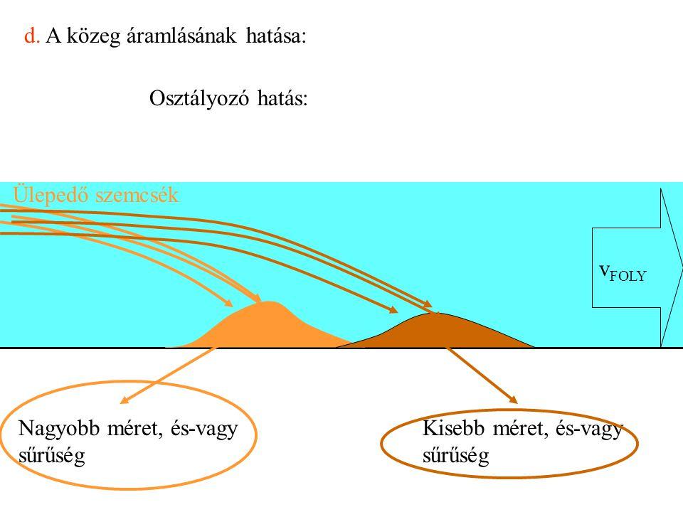 d. A közeg áramlásának hatása: Osztályozó hatás: v FOLY Ülepedő szemcsék Nagyobb méret, és-vagy sűrűség Kisebb méret, és-vagy sűrűség