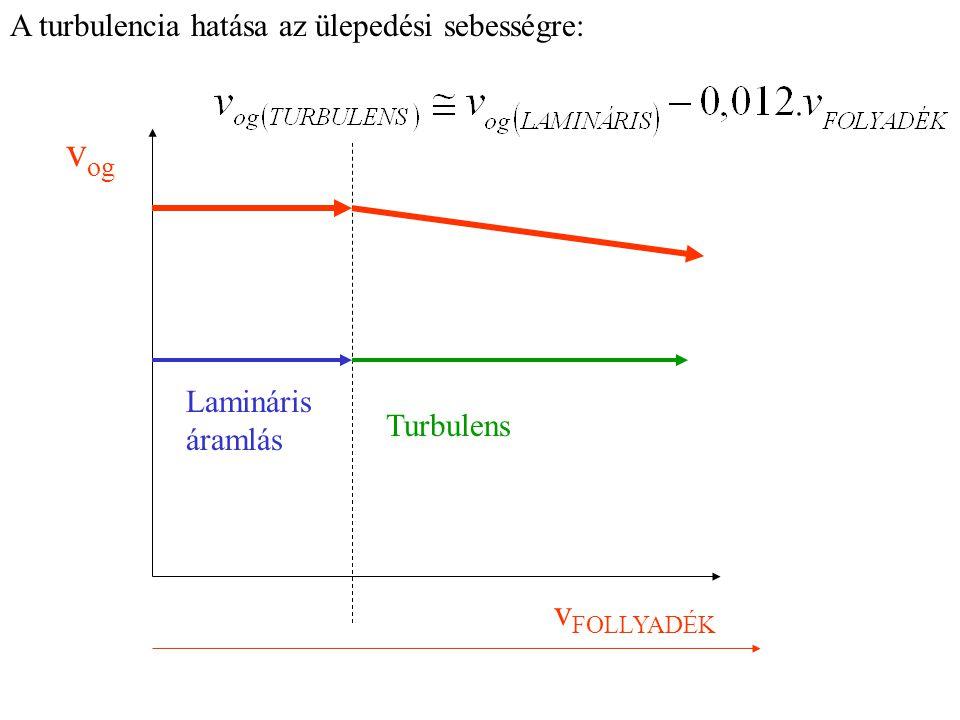 A turbulencia hatása az ülepedési sebességre: v FOLLYADÉK v og Lamináris áramlás Turbulens