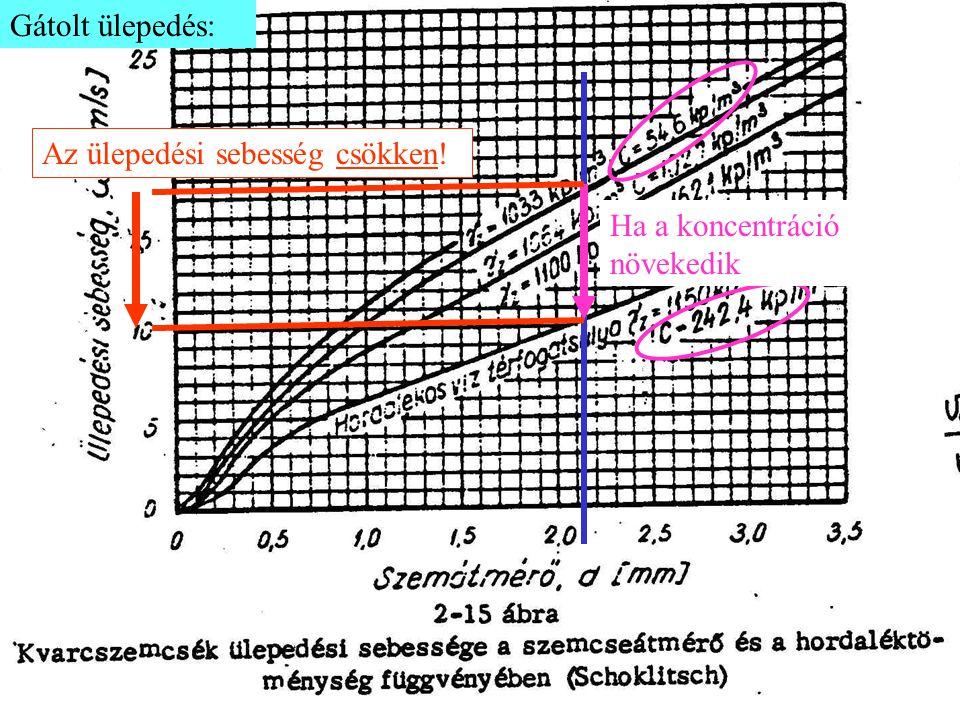 A gyakorlatban: Korrekciós tényező: α > 1