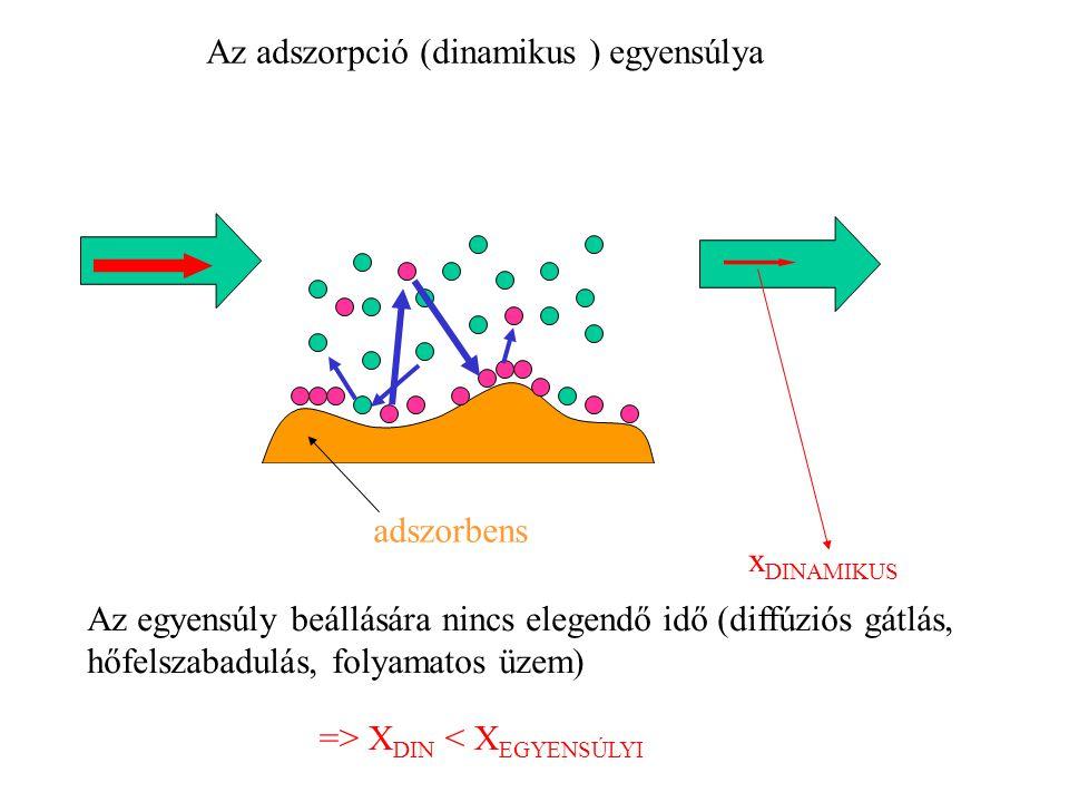 Az adszorpció (dinamikus ) egyensúlya adszorbens x DINAMIKUS Az egyensúly beállására nincs elegendő idő (diffúziós gátlás, hőfelszabadulás, folyamatos