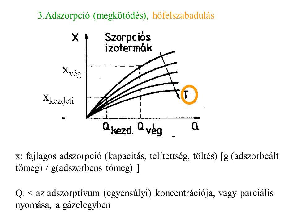 3.Adszorpció (megkötődés), hőfelszabadulás x: fajlagos adszorpció (kapacitás, telítettség, töltés) [g (adszorbeált tömeg) / g(adszorbens tömeg) ] Q: <