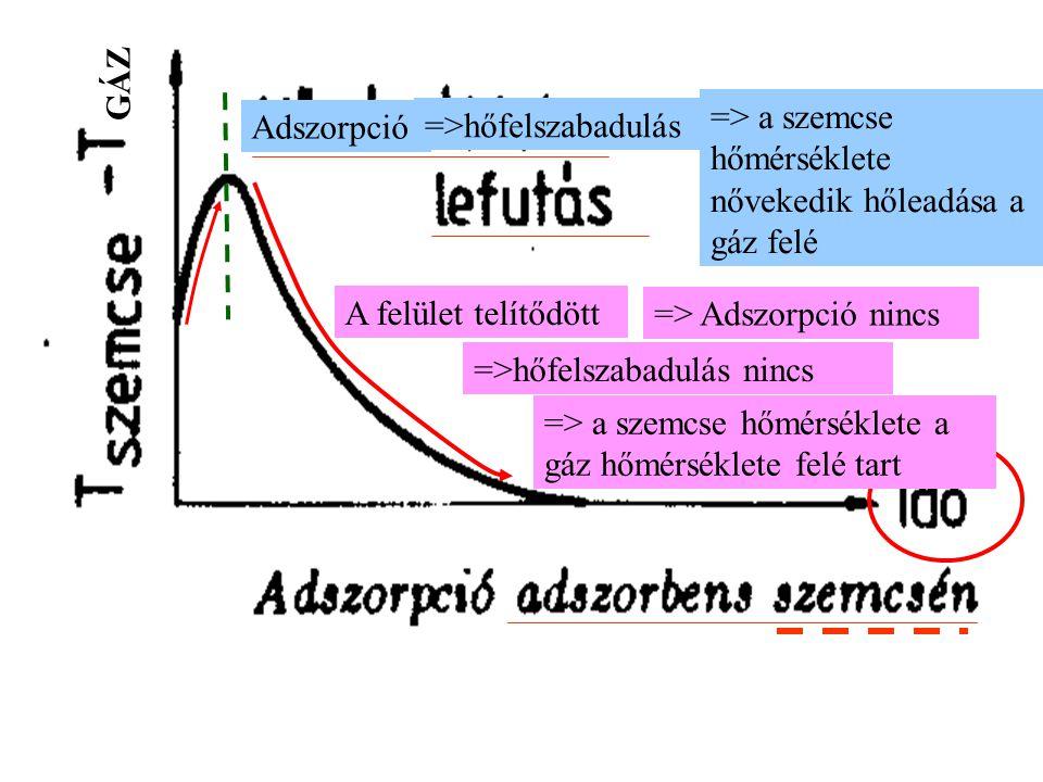 GÁZ Adszorpció =>hőfelszabadulás => a szemcse hőmérséklete nővekedik hőleadása a gáz felé A felület telítődött =>hőfelszabadulás nincs => Adszorpció n
