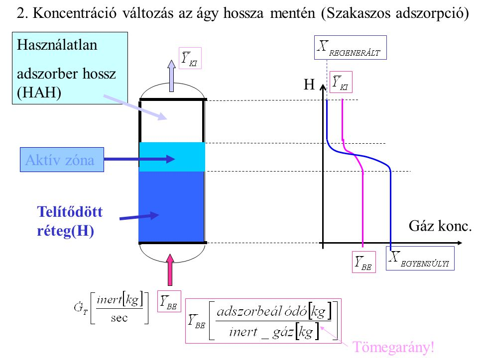 2. Koncentráció változás az ágy hossza mentén (Szakaszos adszorpció) Telítődött réteg(H) Aktív zóna Használatlan adszorber hossz (HAH) H Gáz konc. Töm