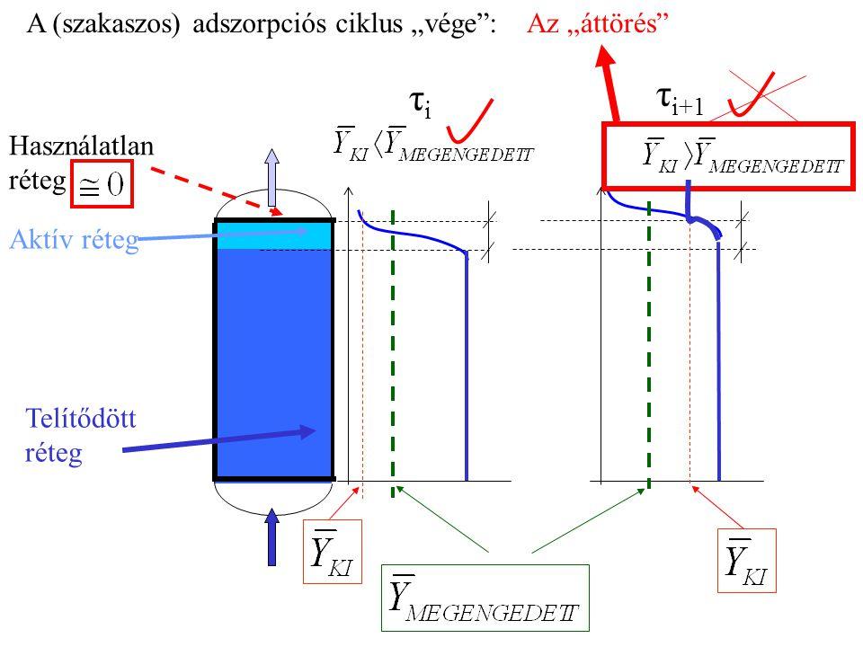 """A (szakaszos) adszorpciós ciklus """"vége"""":Az """"áttörés"""" Telítődött réteg Aktív réteg τiτi Használatlan réteg τ i+1"""