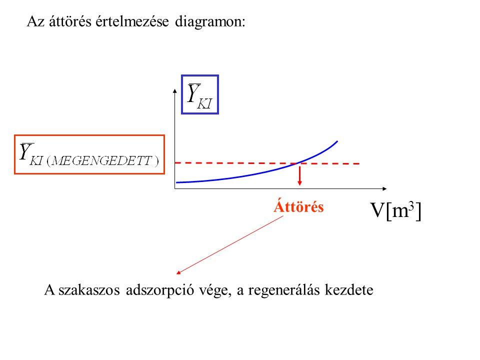 Áttörés V[m 3 ] A szakaszos adszorpció vége, a regenerálás kezdete Az áttörés értelmezése diagramon: