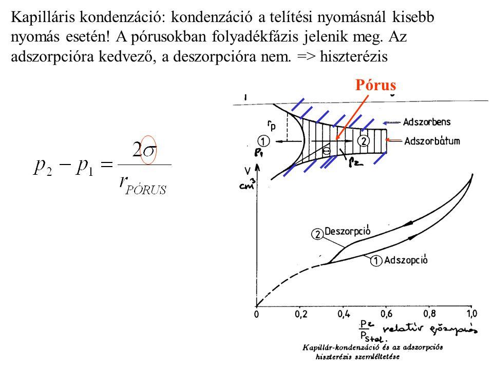 Kapilláris kondenzáció: kondenzáció a telítési nyomásnál kisebb nyomás esetén! A pórusokban folyadékfázis jelenik meg. Az adszorpcióra kedvező, a desz