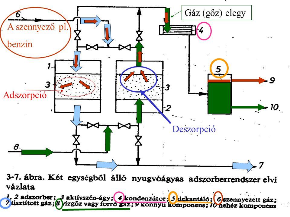 A szennyező pl. benzin Adszorpció Deszorpció Gáz (gőz) elegy