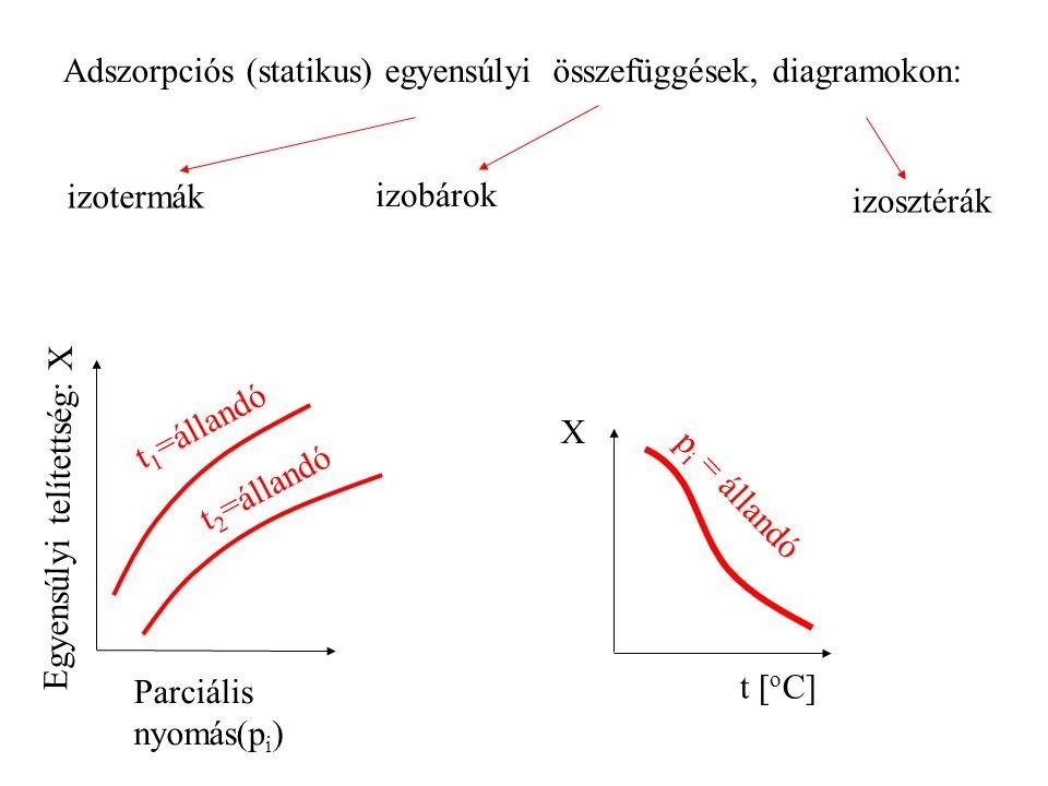 Adszorpciós (statikus) egyensúlyi összefüggések, diagramokon: izotermák Parciális nyomás(p i ) Egyensúlyi telítettség: X t 1 =állandót 2 =állandó izob