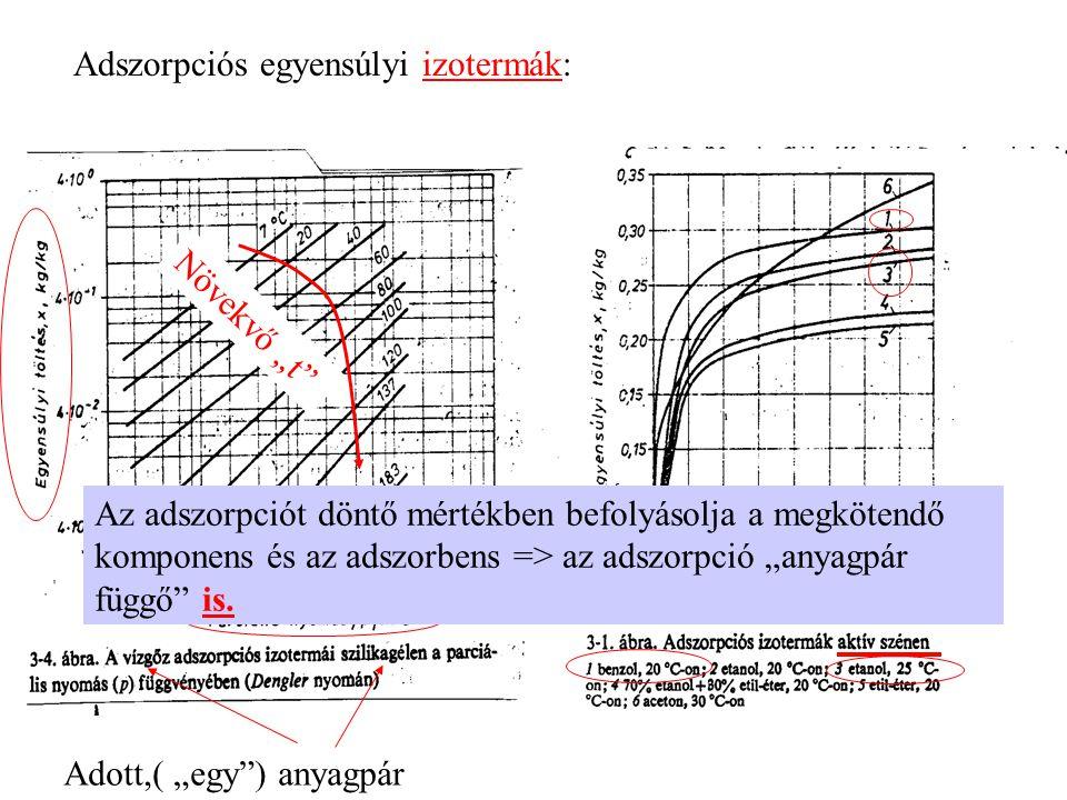 """Adszorpciós egyensúlyi izotermák: Adott,( """"egy"""") anyagpár Az adszorpciót döntő mértékben befolyásolja a megkötendő komponens és az adszorbens => az ad"""
