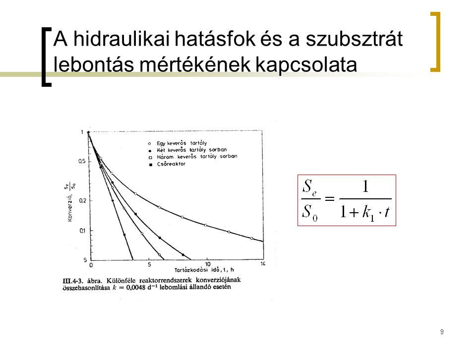 9 A hidraulikai hatásfok és a szubsztrát lebontás mértékének kapcsolata