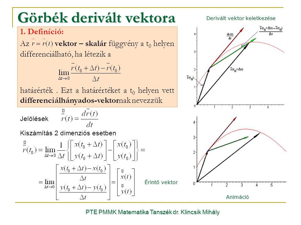 PTE PMMK Matematika Tanszék dr. Klincsik Mihály Görbék derivált vektora Animáció 1.