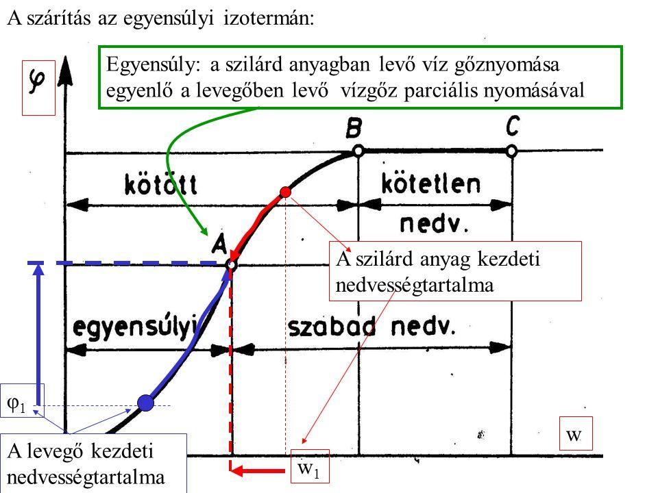 w w1w1 A szilárd anyag kezdeti nedvességtartalma φ1φ1 A levegő kezdeti nedvességtartalma Egyensúly: a szilárd anyagban levő víz gőznyomása egyenlő a levegőben levő vízgőz parciális nyomásával A szárítás az egyensúlyi izotermán: