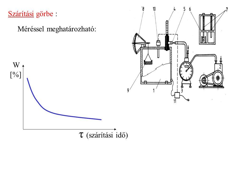 W [%] τ (szárítási idő) Szárítási görbe : Méréssel meghatározható: