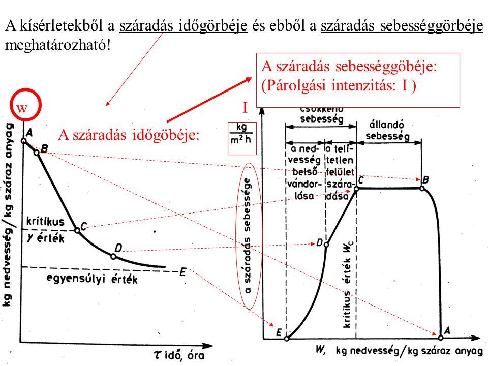 A száradás időgöbéje: w A kísérletekből a száradás időgörbéje és ebből a száradás sebességgörbéje meghatározható.