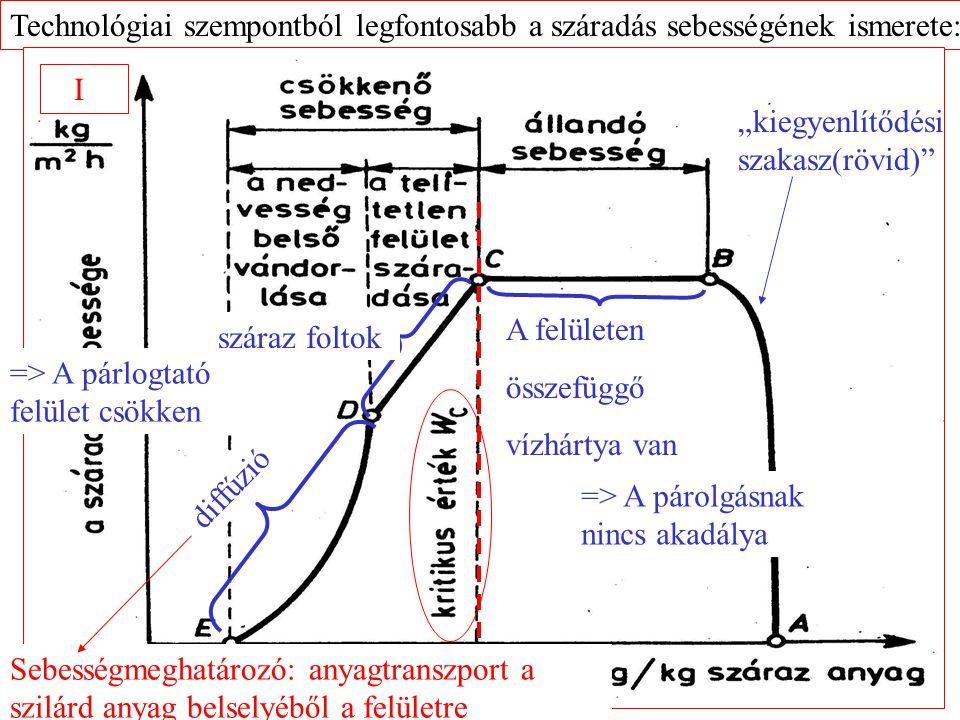 """Technológiai szempontból legfontosabb a száradás sebességének ismerete: I """"kiegyenlítődési szakasz(rövid) A felületen összefüggő vízhártya van diffúzió száraz foltok => A párolgásnak nincs akadálya => A párlogtató felület csökken Sebességmeghatározó: anyagtranszport a szilárd anyag belselyéből a felületre"""