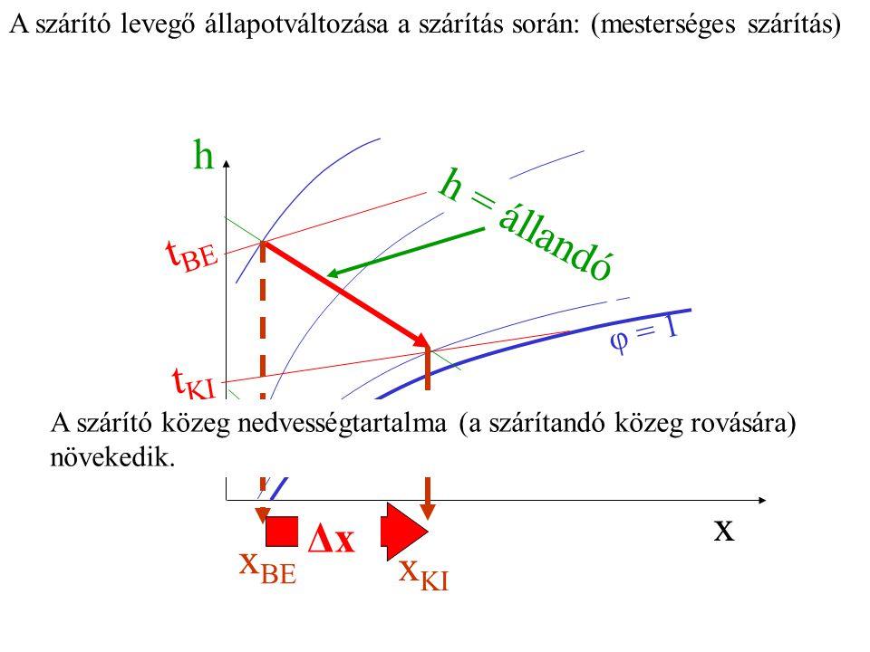 h x φ = 1 t BE t KI h = állandó x BE x KI ΔxΔx A szárító közeg nedvességtartalma (a szárítandó közeg rovására) növekedik.