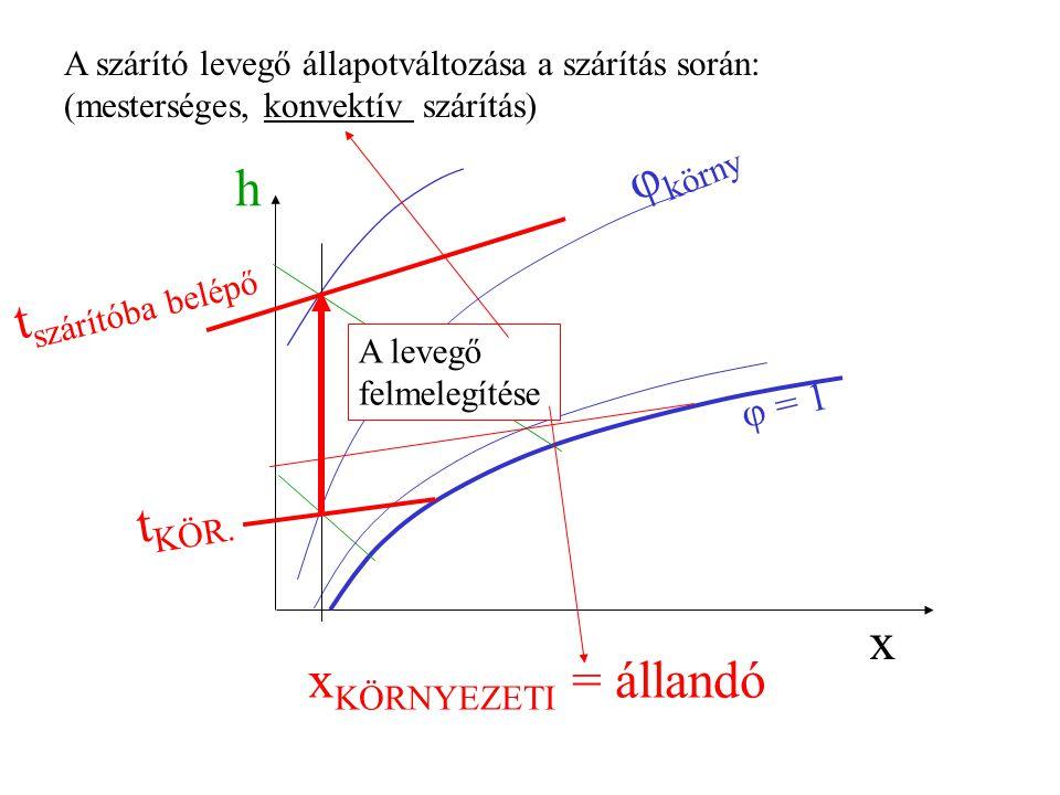 A szárító levegő állapotváltozása a szárítás során: (mesterséges, konvektív szárítás) h x φ = 1 x KÖRNYEZETI = állandó t KÖR.