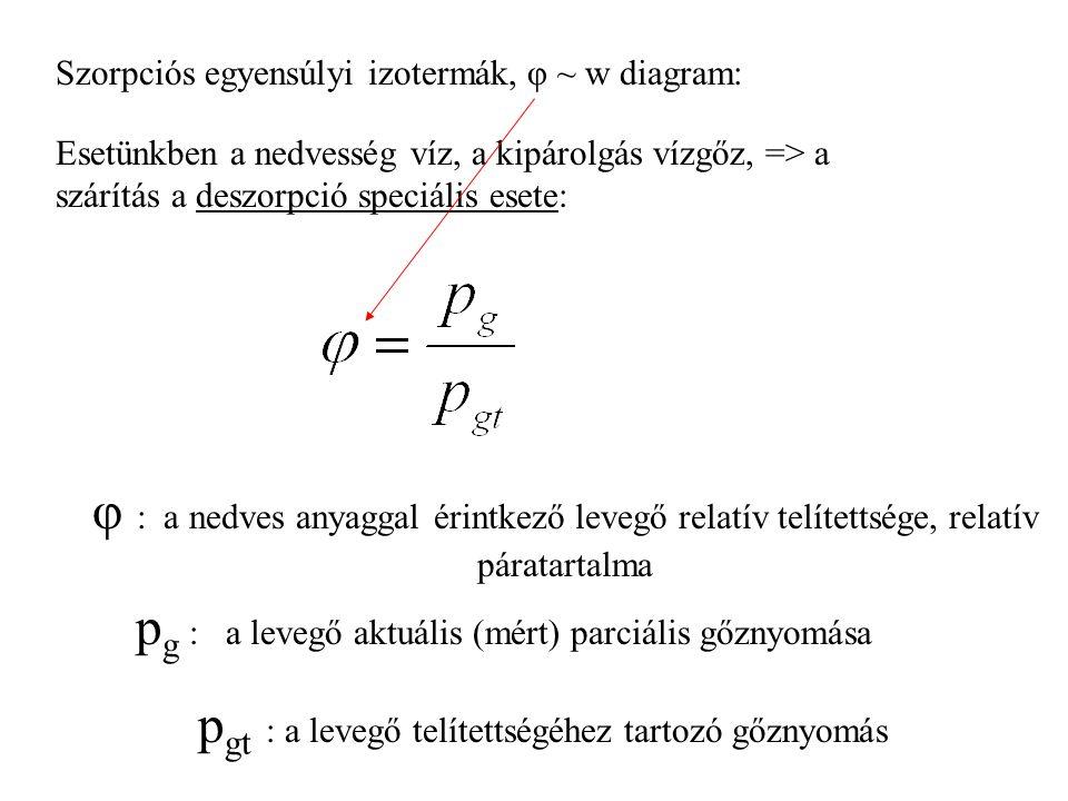 Szorpciós egyensúlyi izotermák, φ ~ w diagram: A nedves, szilárd anyaggal érintkező levegő relatív nedvességtartalma 1 A levegővel érintkező nedves szilárd anyag nedvességtartalma Ez a nedves szilárd anyag, és a ( nevességet tartalmazó => nedves ) levegő egyensúlyi összefüggése