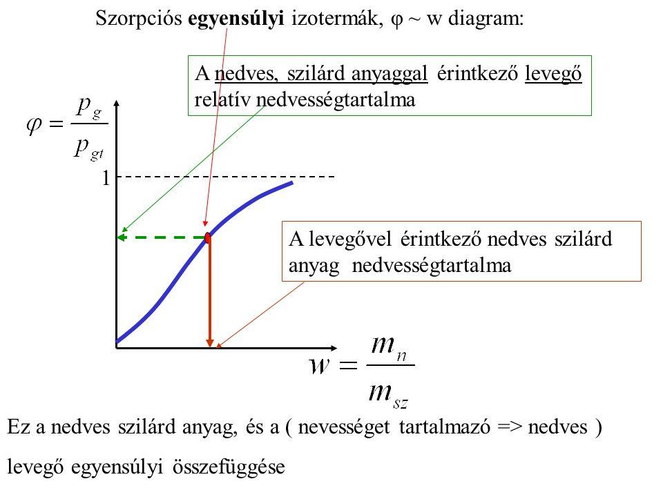 Mérhető: φ, t, —> (h-x) diagramból Mérhető:, ρ Számítható: