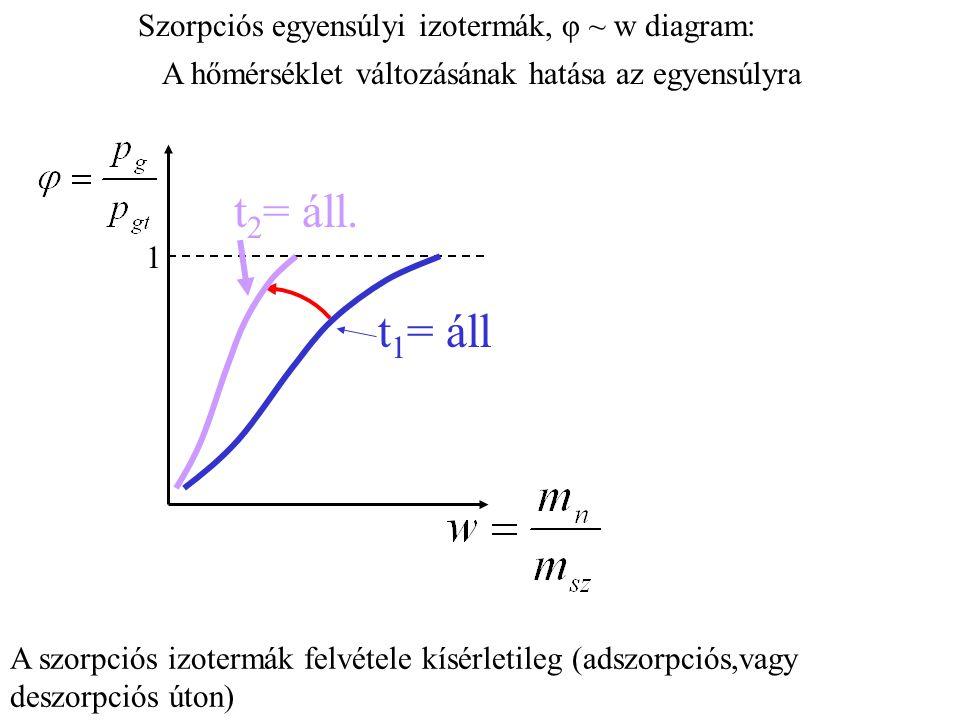 A szorpciós izotermák felvétele kísérletileg (adszorpciós,vagy deszorpciós úton) Szorpciós egyensúlyi izotermák, φ ~ w diagram: A hőmérséklet változásának hatása az egyensúlyra 1 t 1 = áll t 2 = áll.
