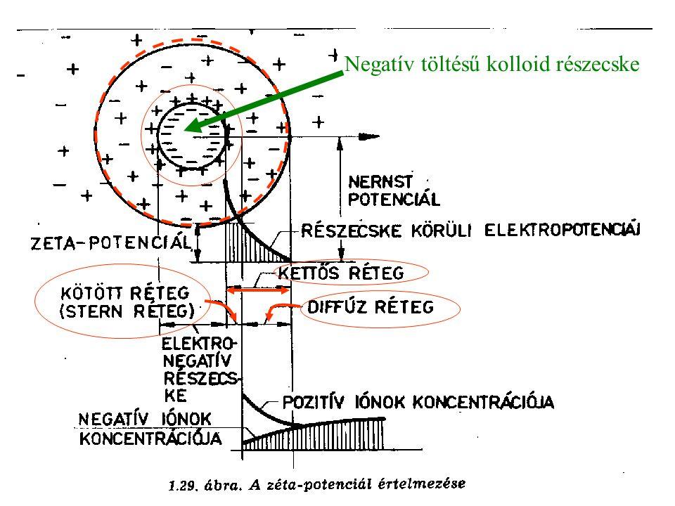 Távolság a felülettől Z ZETA-potenciál < E A kettős réteg határa E A felületen kialakult töltésnagyság