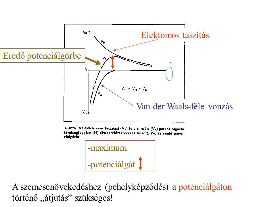 Van der Waals-féle vonzás Elektomos taszítás Eredő potenciálgörbe -maximum -potenciálgát Elektomos taszítás Van der Waals-féle vonzás Felületek közötti távolság