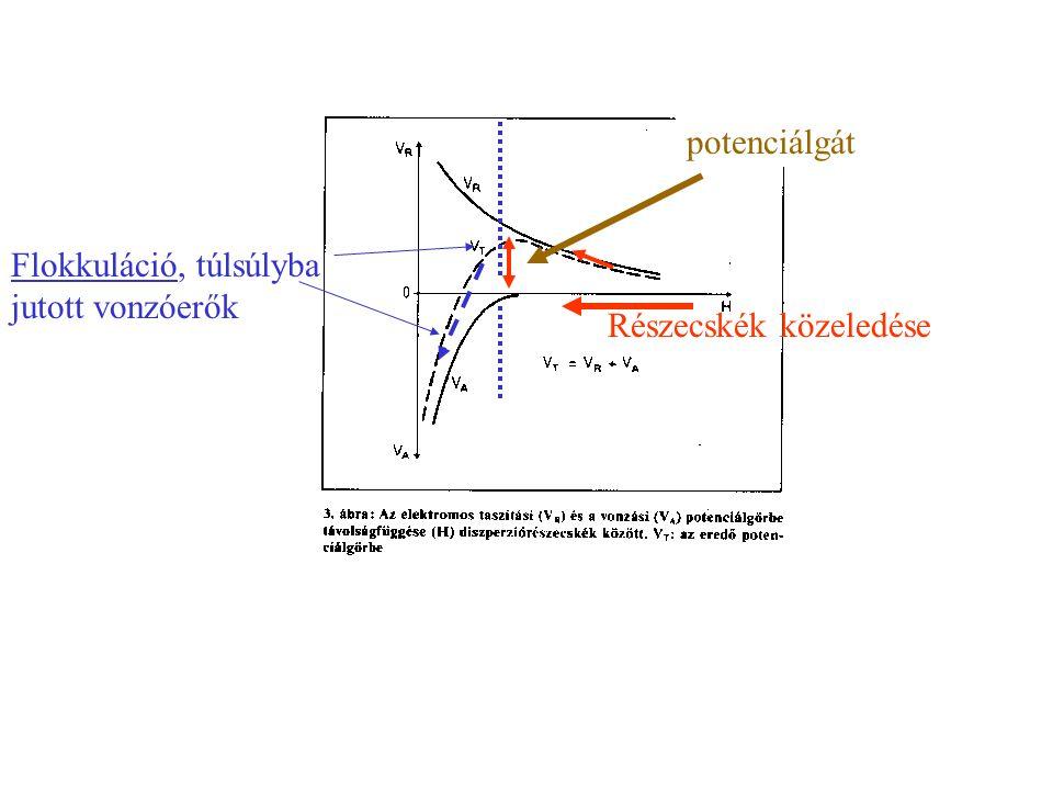"""Elektomos taszítás Van der Waals-féle vonzás Eredő potenciálgörbe -maximum -potenciálgát A szemcsenövekedéshez (pehelyképződés) a potenciálgáton történő """"átjutás szükséges!"""
