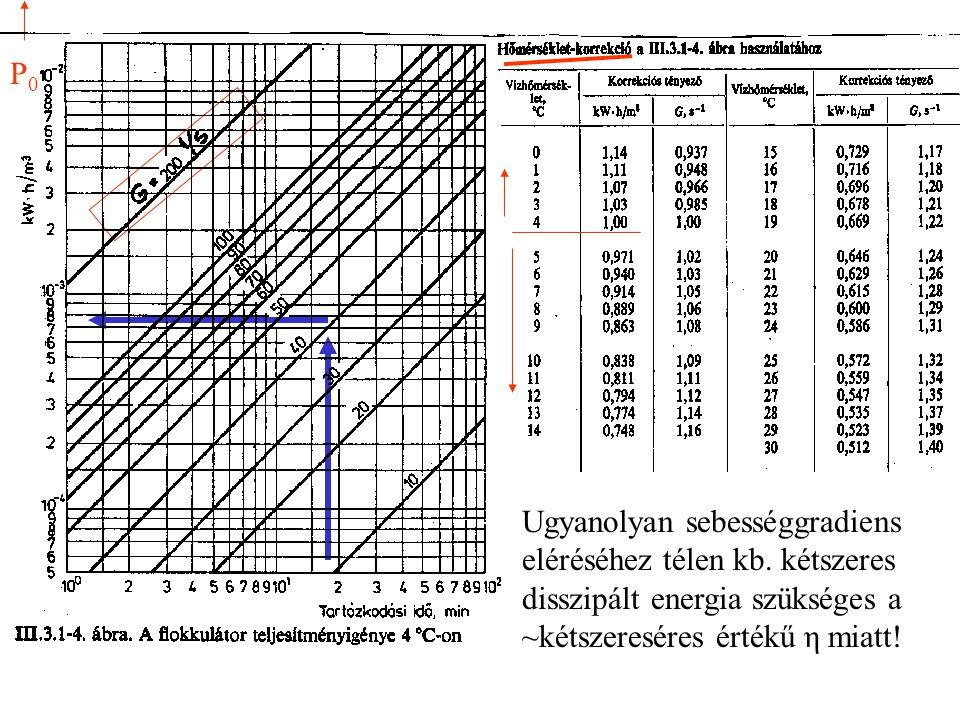 G: Sebesség-gradiens, azaz a keverés jellemző mértéke: P 0 : energia disszipáció (általában 10…30 W/m 3 ) η : a folyadék viszkozitása