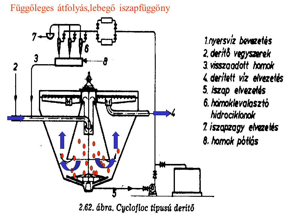 Lebegő iszappal (iszapszűrővel) működő deritők: Nincs szükség flokkulátorra, mert a pehelynövekedés a gomolygó iszaptérben megy végbe.