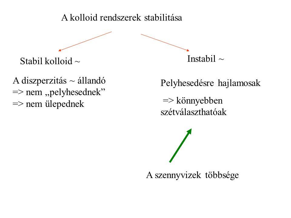 """A kolloid rendszerek stabilitása Stabil kolloid ~ Instabil ~ A diszperzitás ~ állandó => nem """"pelyhesednek => nem ülepednek Pelyhesedésre hajlamosak => könnyebben szétválaszthatóak A szennyvizek többsége"""