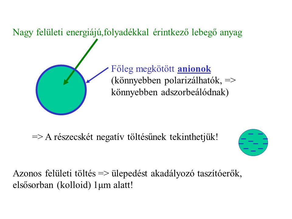 Nagy felületi energiájú,folyadékkal érintkező lebegő anyag => A részecskét negatív töltésűnek tekinthetjük.
