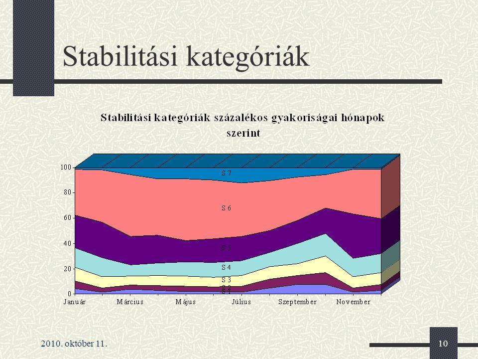 2010. október 11.10 Stabilitási kategóriák
