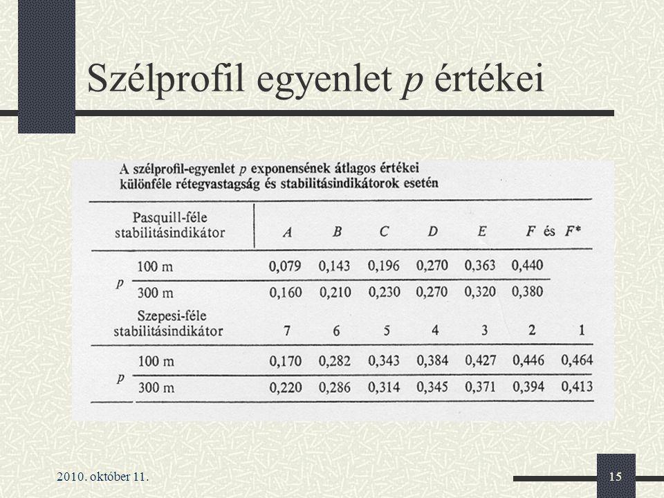 2010. október 11.15 Szélprofil egyenlet p értékei