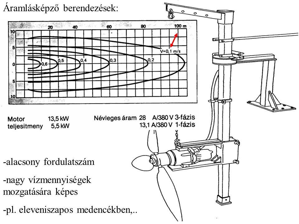 Áramlásképző berendezések: -alacsony fordulatszám -nagy vízmennyiségek mozgatására képes -pl. eleveniszapos medencékben,..