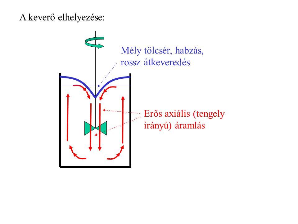 Erős axiális (tengely irányú) áramlás Mély tölcsér, habzás, rossz átkeveredés A keverő elhelyezése: