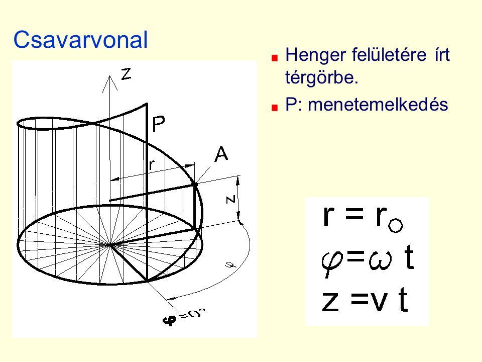 Csavarvonal Henger felületére írt térgörbe. P: menetemelkedés