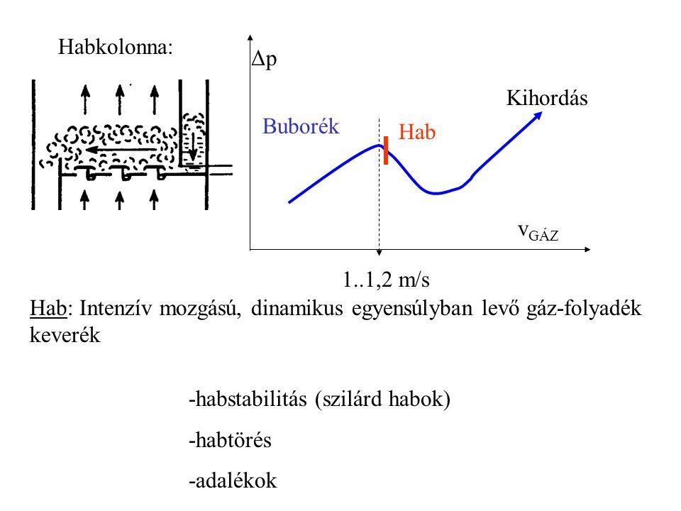 v GÁZ ΔpΔp Buborék Hab Kihordás 1..1,2 m/s -habstabilitás (szilárd habok) -habtörés -adalékok Habkolonna: Hab: Intenzív mozgású, dinamikus egyensúlyba