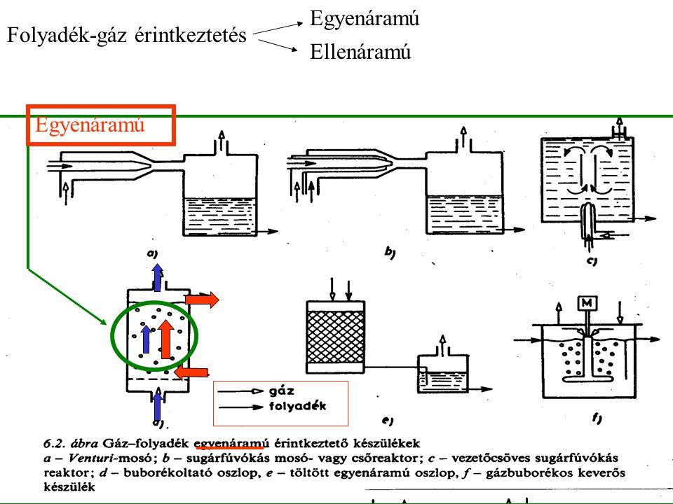 Folyadék-gáz érintkeztetés Egyenáramú Ellenáramú Egyenáramú