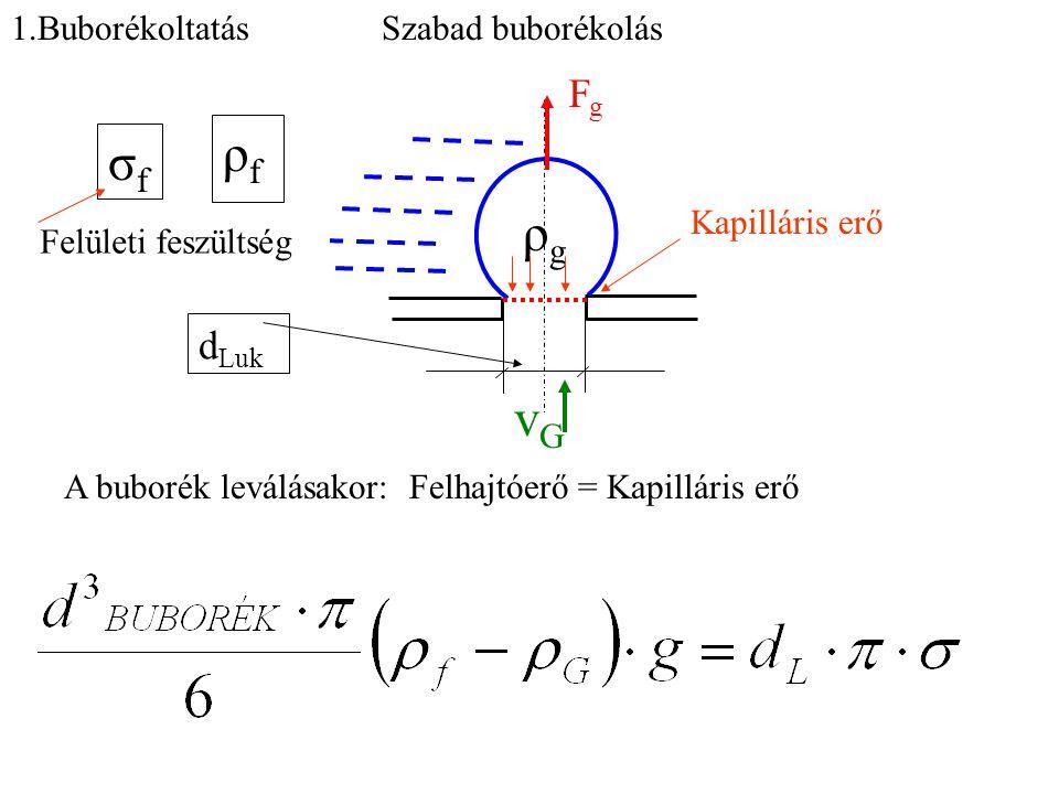 1.Buborékoltatás ρfρf ρgρg σfσf vGvG d Luk FgFg Kapilláris erő A buborék leválásakor: Felhajtóerő = Kapilláris erő Szabad buborékolás Felületi feszült