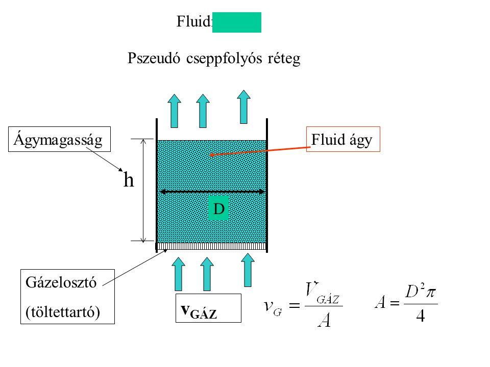 Fluidizáció h Gázelosztó (töltettartó) ÁgymagasságFluid ágy Pszeudó cseppfolyós réteg v GÁZ D