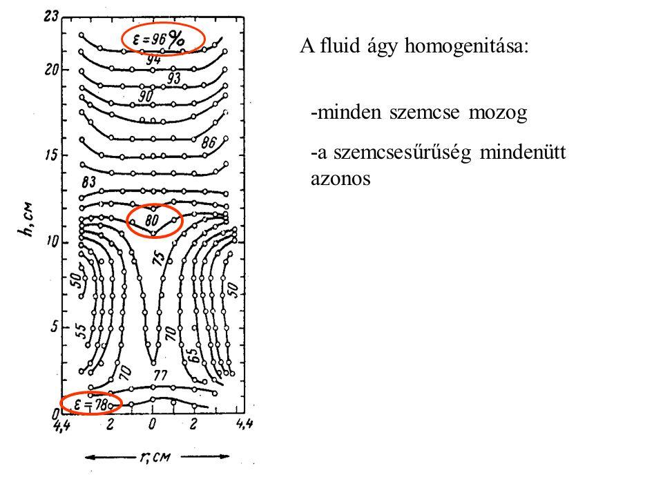 - mozgásbahozás többlet energiaigénye - szemcseközi tapadás v GÁZ vovo Δp ÁGY Δp RÉTEG Hiszterézis: